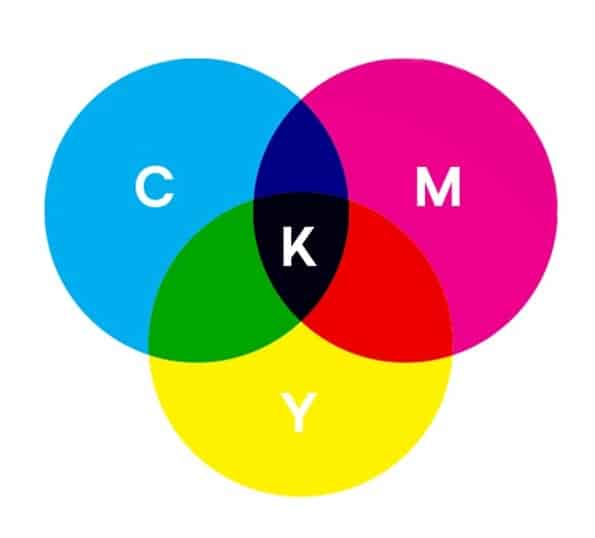 what is cmyk color printing